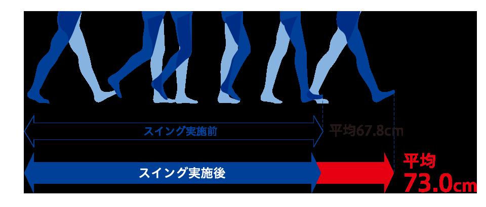 歩行ストライド計測